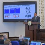 Павлодар облысының экономикасы жыл басынан бері 3,2 пайызға өсті